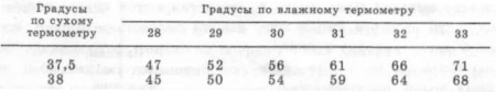 Таблица для определения влажности